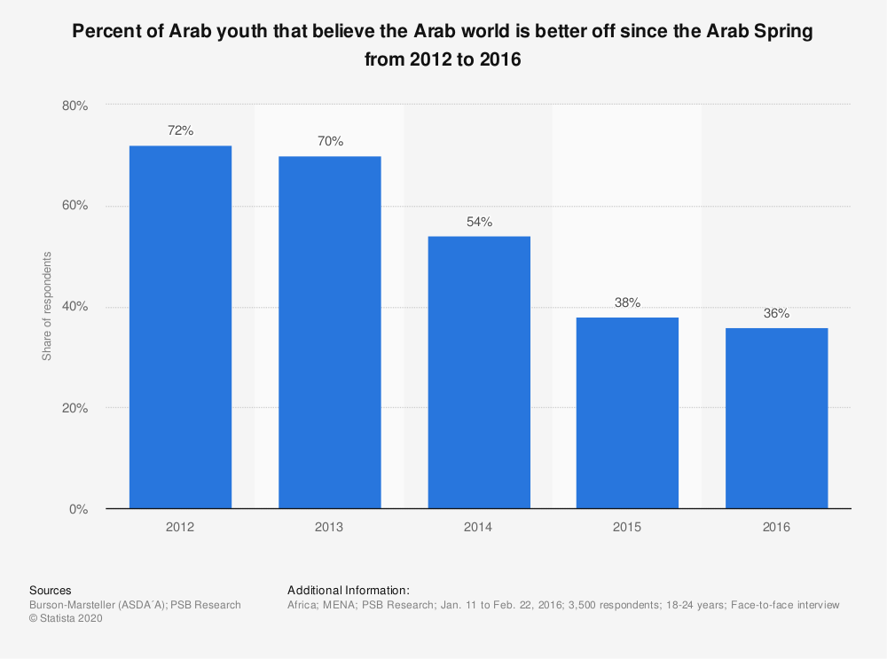 Statistic: Percent of Arab youth that believe the Arab world is better off since the Arab Spring from 2012 to 2016 | Statista