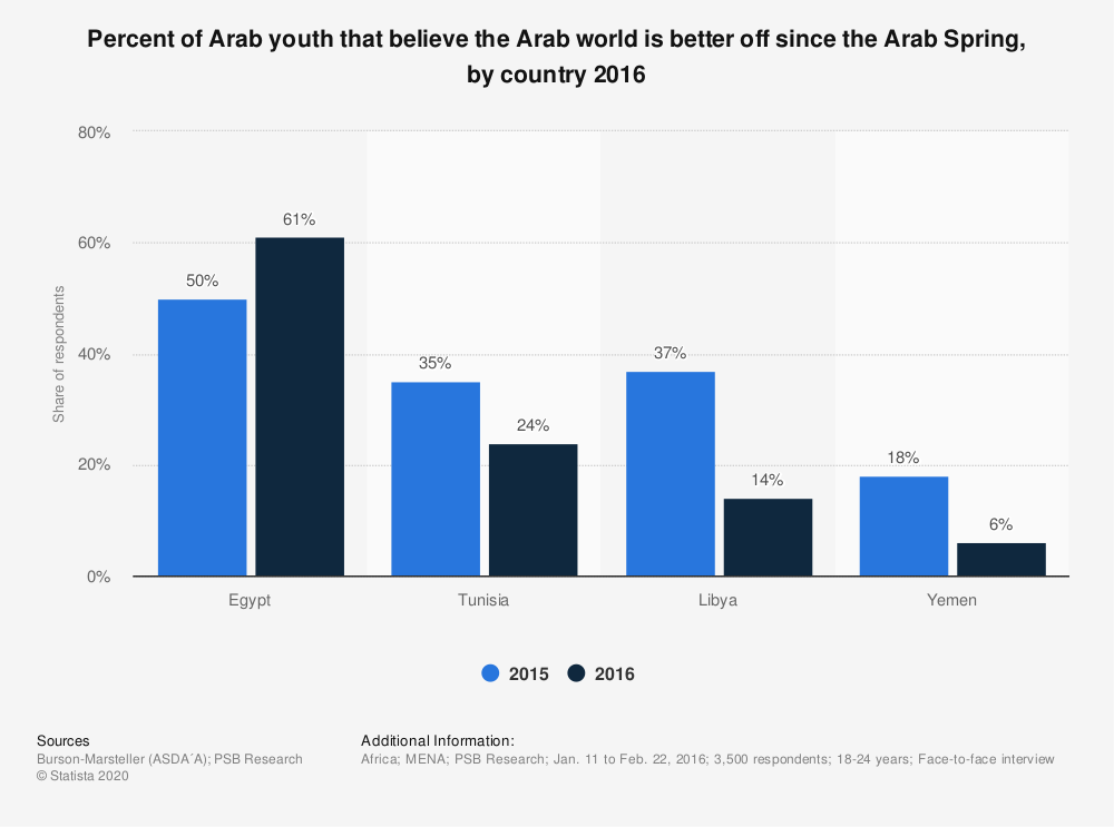 Statistic: Percent of Arab youth that believe the Arab world is better off since the Arab Spring, by country 2016 | Statista