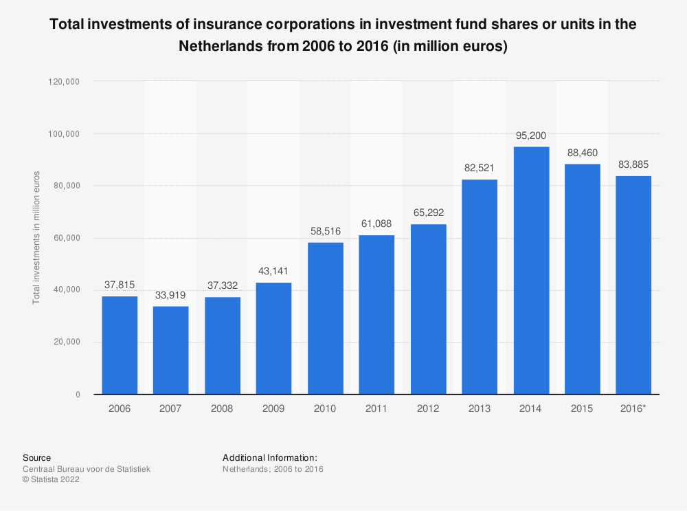 Statistic: Total investments of insurance corporations in investment fund shares or units in the Netherlands from 2006 to 2016 (in million euros) | Statista