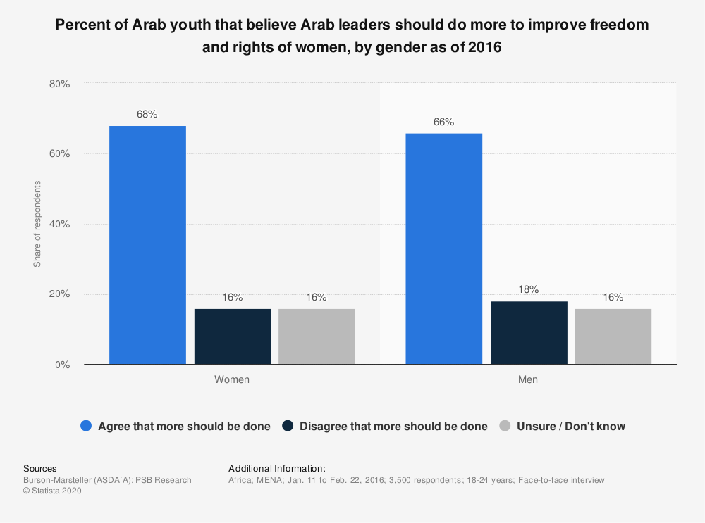 Statistic: Percent of Arab youth that believe Arab leaders should do more to improve freedom and rights of women, by gender as of 2016 | Statista