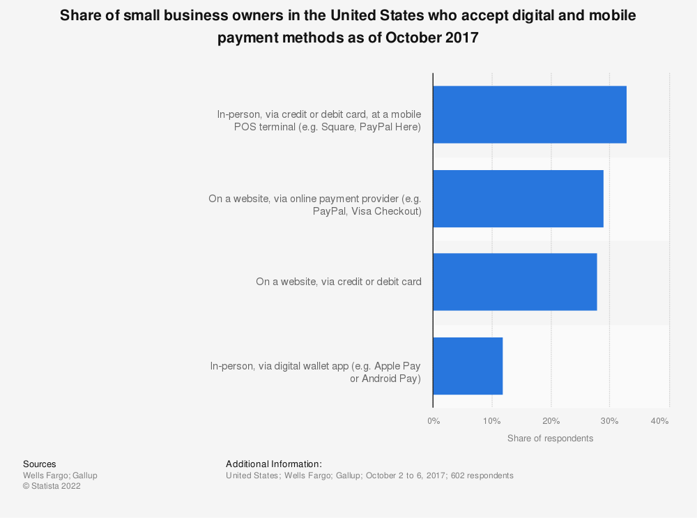 Statistic: Share of small business owners in the United States who accept digital and mobile payment methods as of October 2017 | Statista
