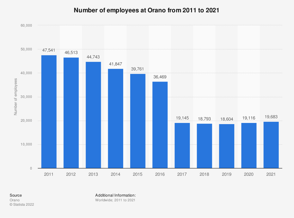 Statistic: Number of employees at Orano from 2011 to 2019 | Statista