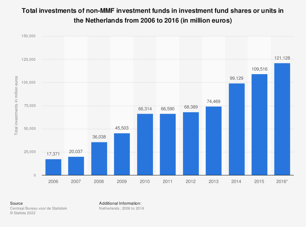 Statistic: Total investments of non-MMF investment funds in investment fund shares or units in the Netherlands from 2006 to 2016 (in million euros) | Statista