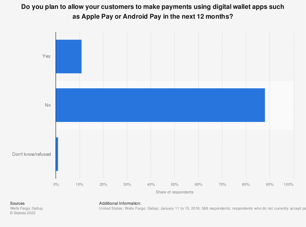 Statistic: Do you plan to allow your customers to make payments using digital wallet apps such as Apple Pay or Android Pay in the next 12 months? | Statista