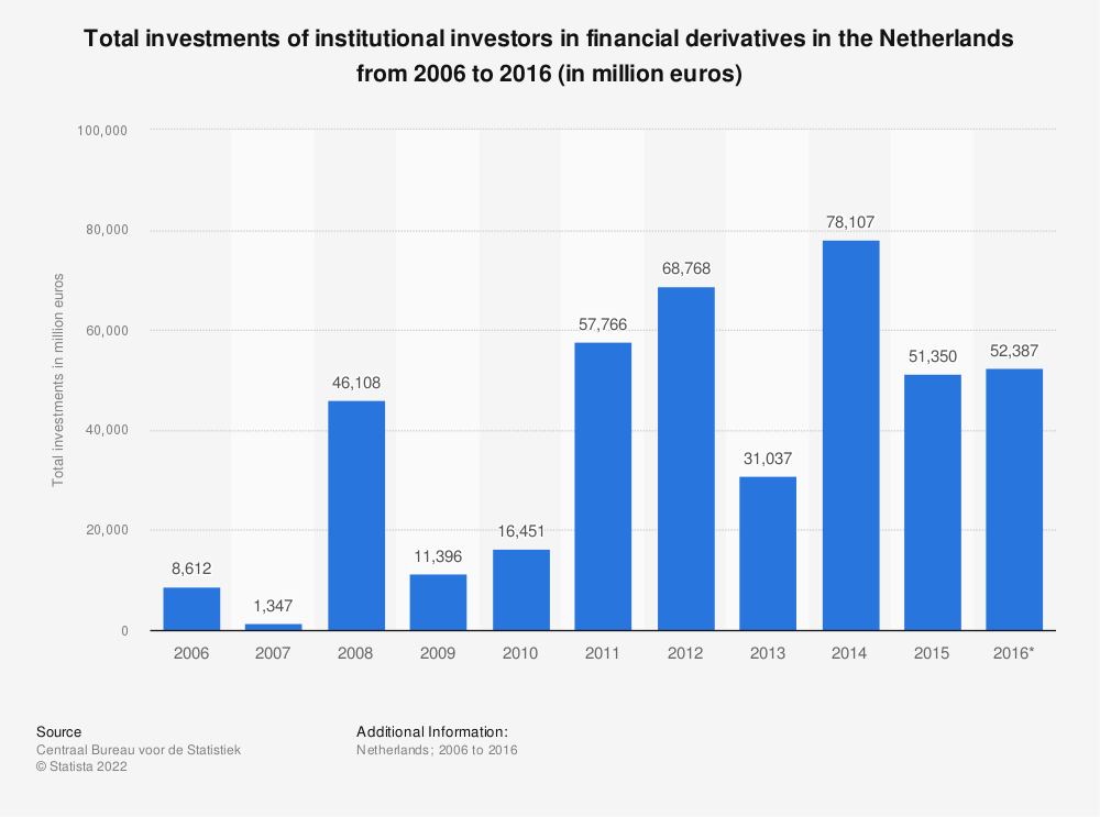 Statistic: Total investments of institutional investors in financial derivatives in the Netherlands from 2006 to 2016 (in million euros) | Statista