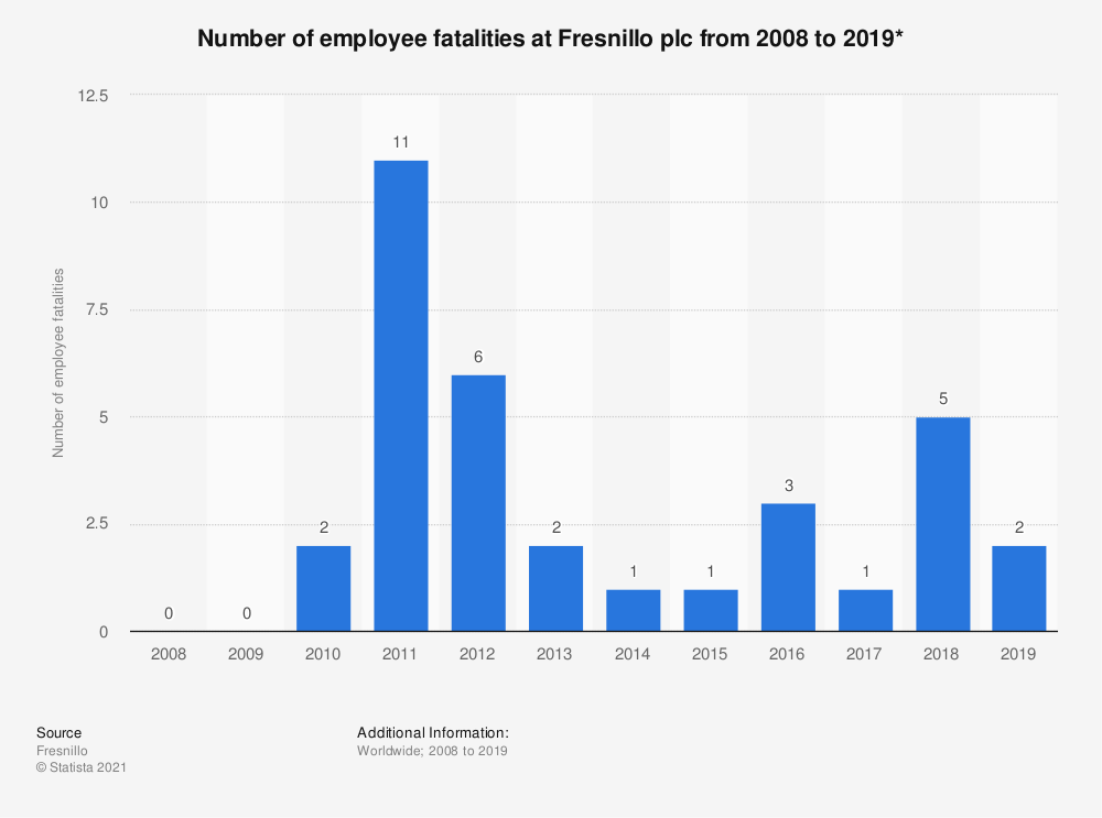 Statistic: Number of employee fatalities at Fresnillo plc from 2008 to 2019*  | Statista