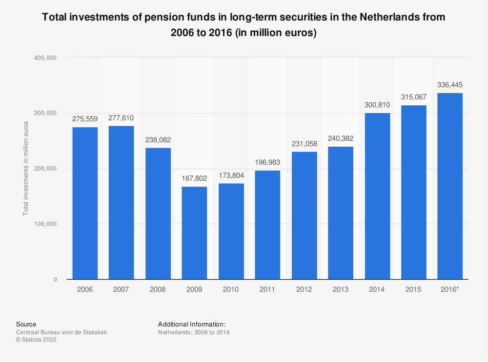 Statistic: Total investments of pension funds in long-term securities in the Netherlands from 2006 to 2016 (in million euros) | Statista