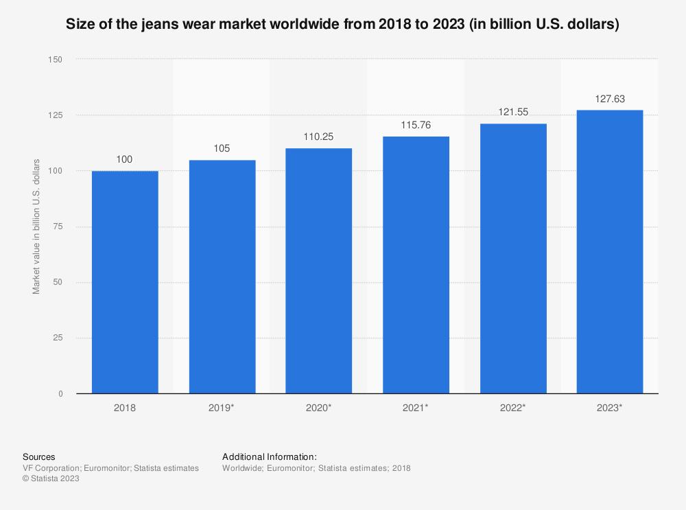 Statistic: Size of the jeans wear market worldwide from 2018 to 2023 (in billion U.S. dollars)   Statista