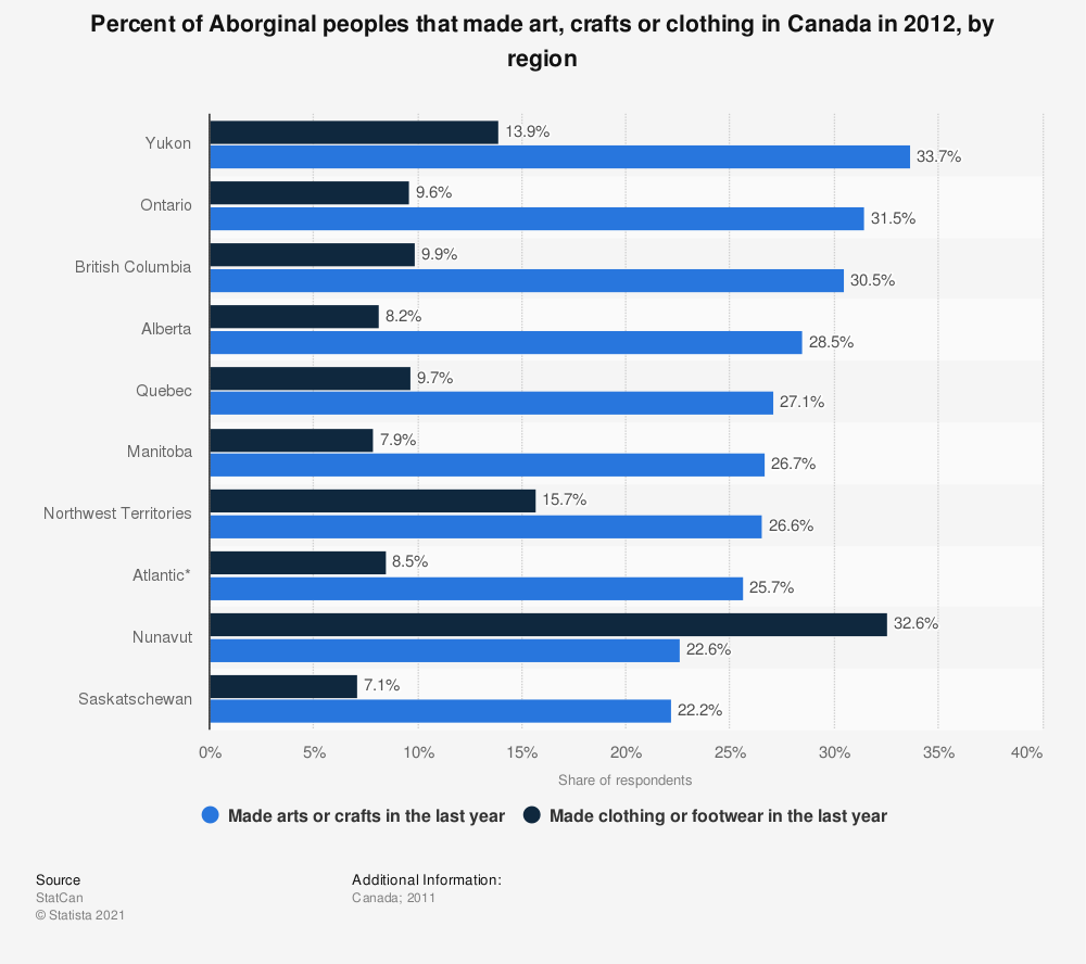 Statistic: Percent of Aborginal peoples that made art, crafts or clothing in Canada in 2012, by region | Statista
