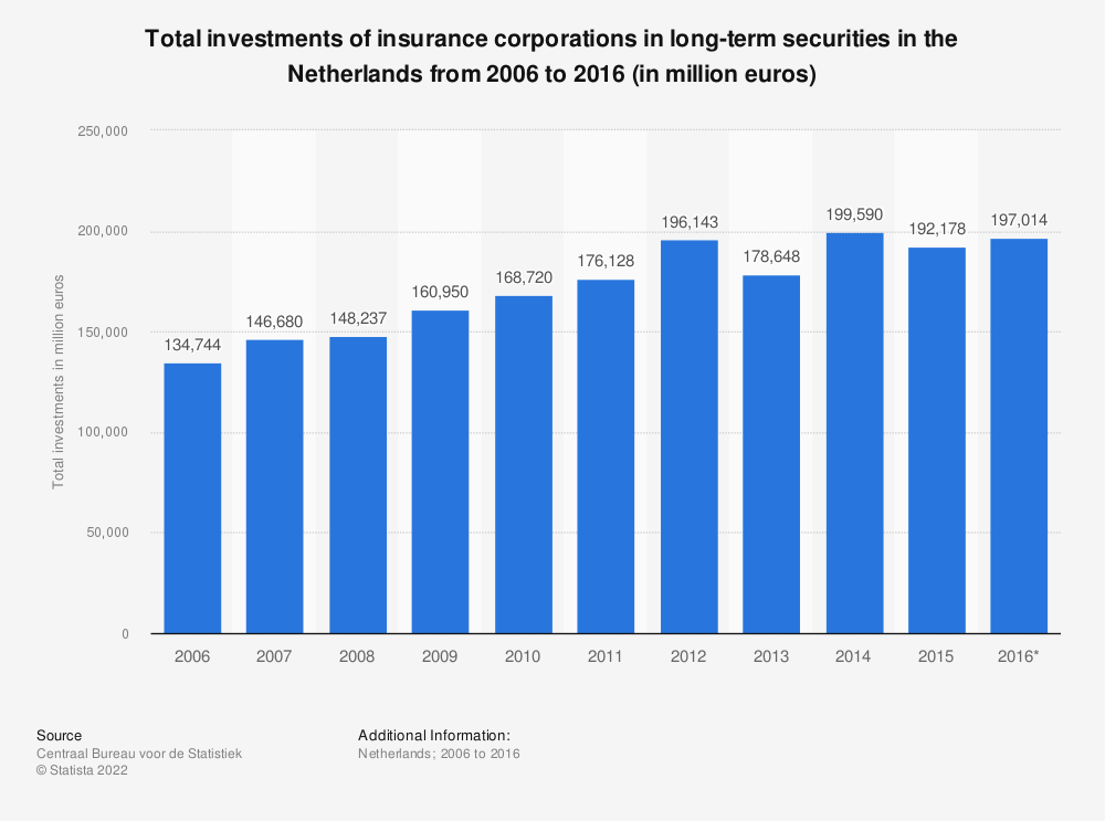 Statistic: Total investments of insurance corporations in long-term securities in the Netherlands from 2006 to 2016 (in million euros) | Statista