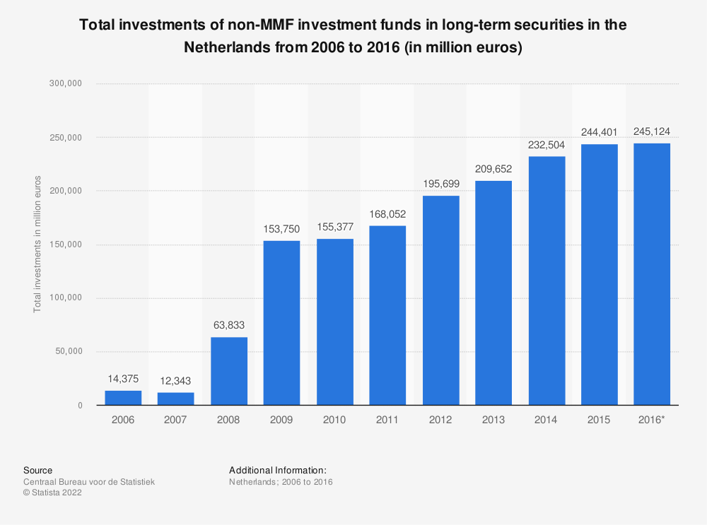 Statistic: Total investments of non-MMF investment funds in long-term securities in the Netherlands from 2006 to 2016 (in million euros) | Statista