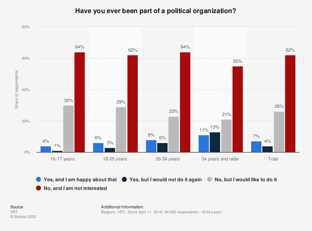 Statistic: Have you ever been part of a political organization? | Statista