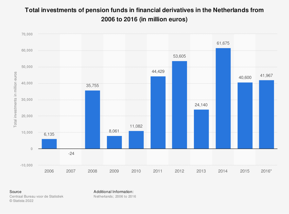 Statistic: Total investments of pension funds in financial derivatives in the Netherlands from 2006 to 2016 (in million euros) | Statista