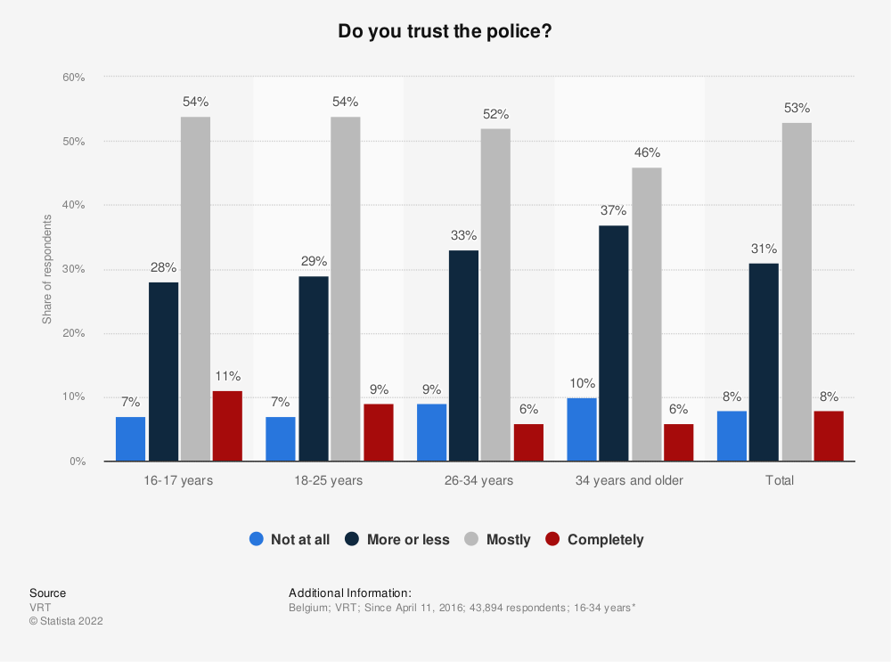 Statistic: Do you trust the police?   Statista