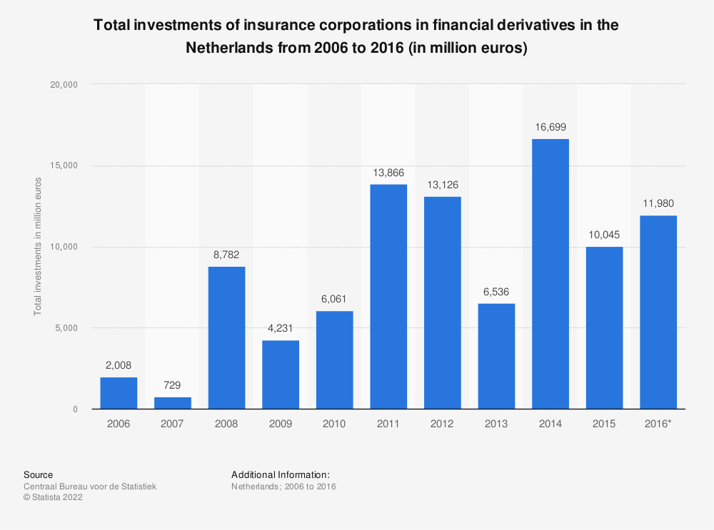 Statistic: Total investments of insurance corporations in financial derivatives in the Netherlands from 2006 to 2016 (in million euros) | Statista