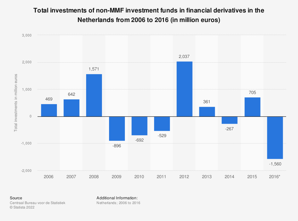Statistic: Total investments of non-MMF investment funds in financial derivatives in the Netherlands from 2006 to 2016 (in million euros) | Statista