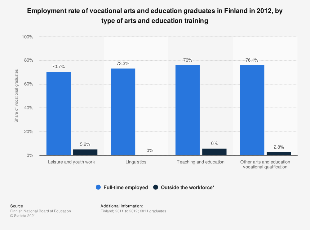 Statistic: Employment rate of vocational arts and education graduates in Finland in 2012, by type of arts and education training | Statista