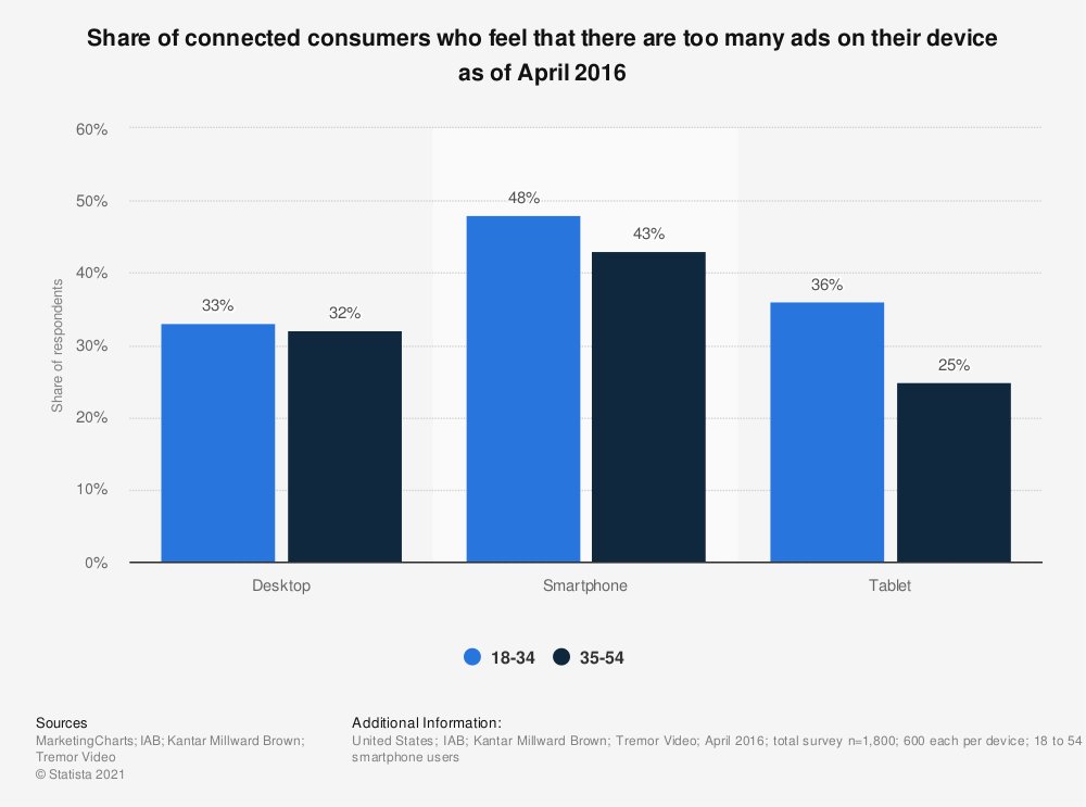 Statistic: Share of connected consumers who feel that there are too many ads on their device as of April 2016 | Statista