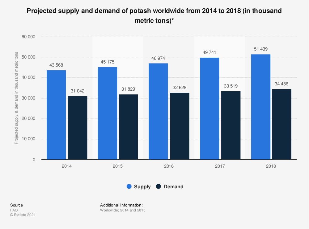 Statistic: Projected supply and demand of potash worldwide from 2014 to 2018 (in thousand metric tons)* | Statista