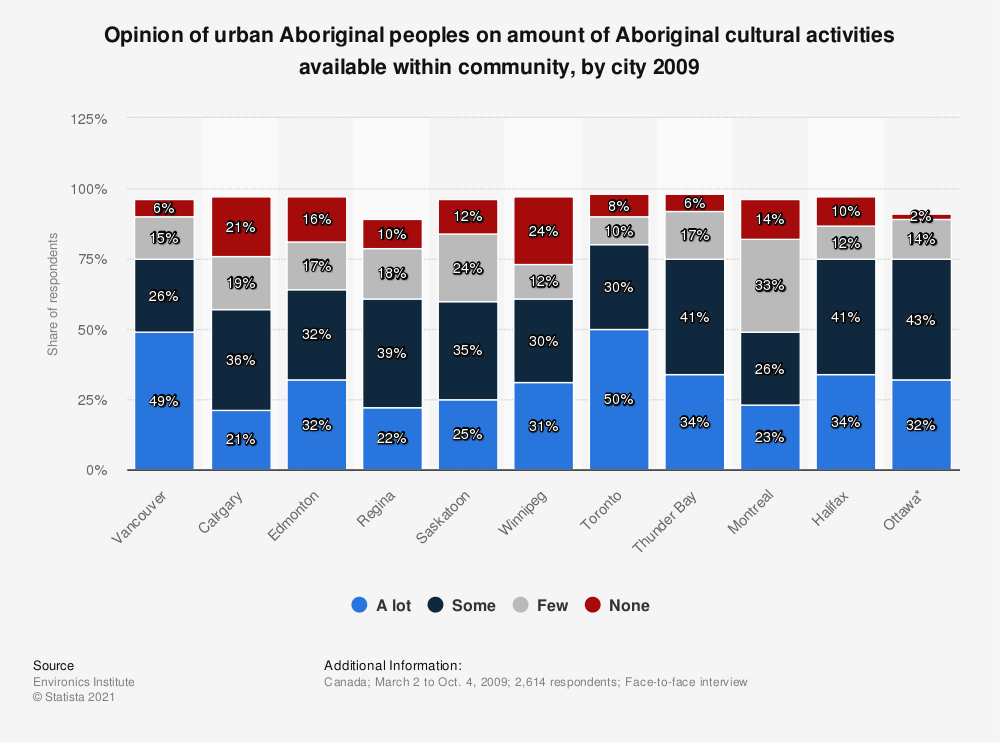 Statistic: Opinion of urban Aboriginal peoples on amount of Aboriginal cultural activities available within community, by city 2009 | Statista