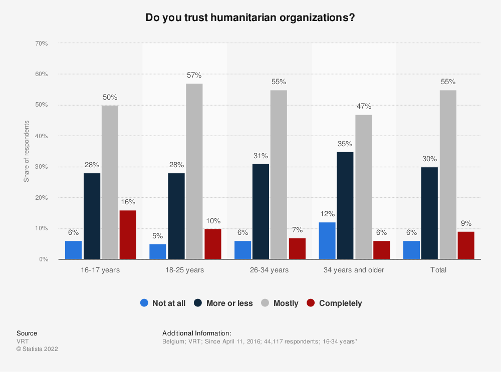 Statistic: Do you trust humanitarian organizations? | Statista