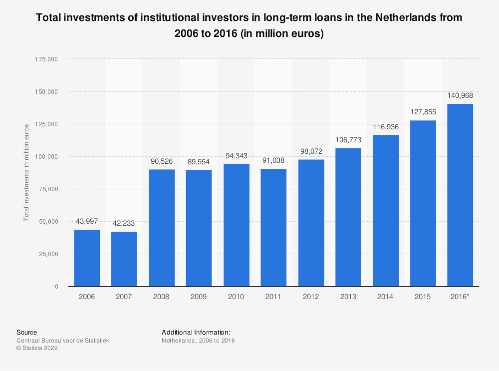 Statistic: Total investments of institutional investors in long-term loans in the Netherlands from 2006 to 2016 (in million euros) | Statista