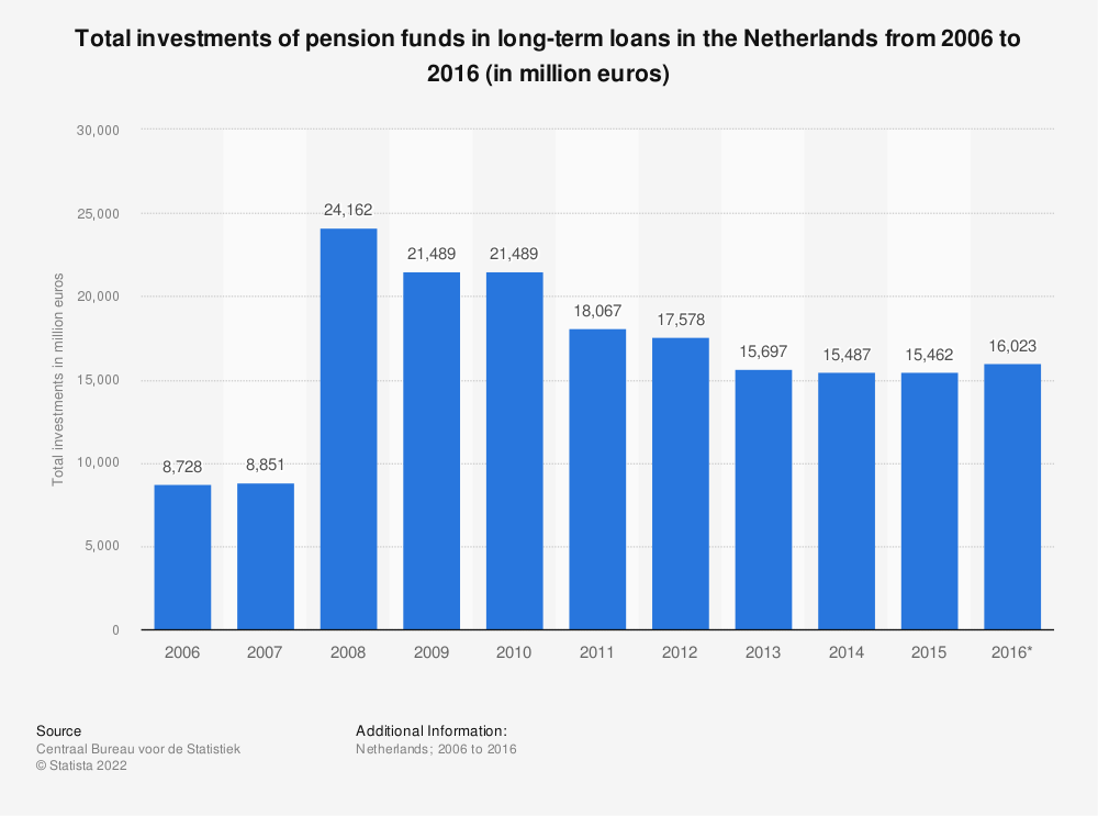 Statistic: Total investments of pension funds in long-term loans in the Netherlands from 2006 to 2016 (in million euros) | Statista