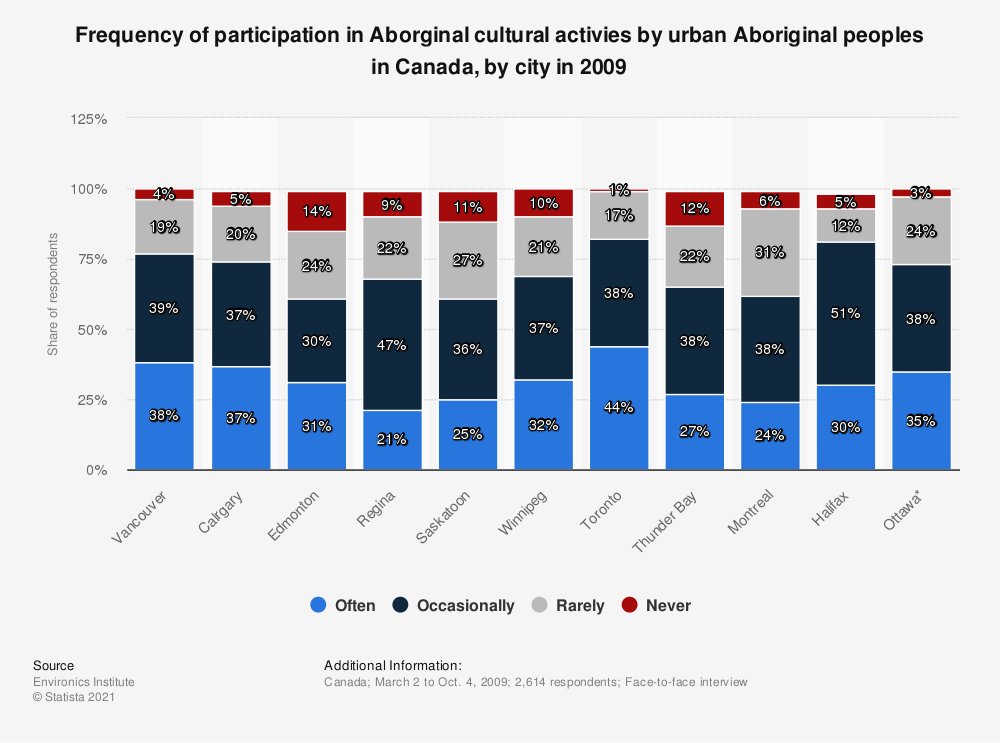 Statistic: Frequency of participation in Aborginal cultural activies by urban Aboriginal peoples in Canada, by city in 2009 | Statista