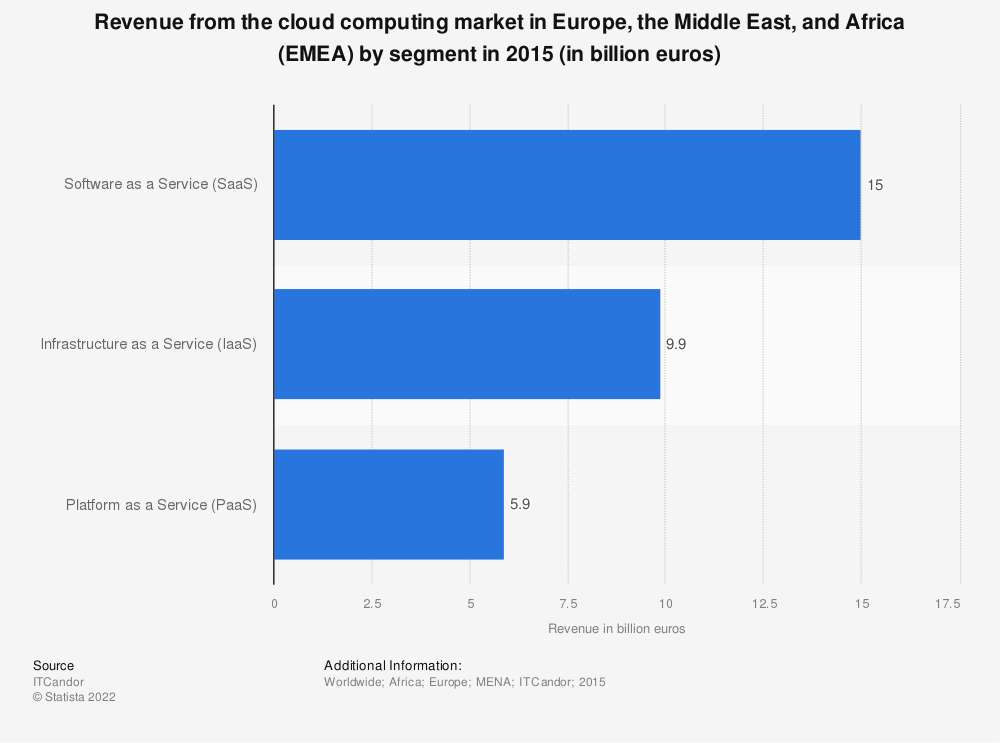 Statistic: Revenue from the cloud computing market in Europe, the Middle East, and Africa (EMEA) by segment in 2015 (in billion euros) | Statista