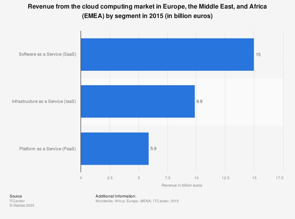 gartner cloud computing 2015 pdf