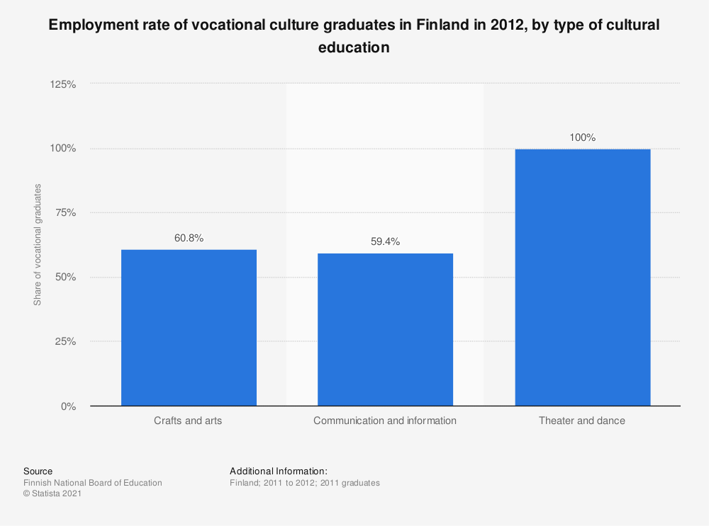 Statistic: Employment rate of vocational culture graduates in Finland in 2012, by type of cultural education | Statista
