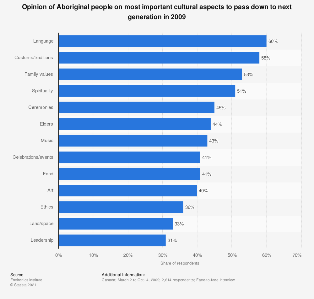Statistic: Opinion of Aboriginal people on most important cultural aspects to pass down to next generation in 2009 | Statista