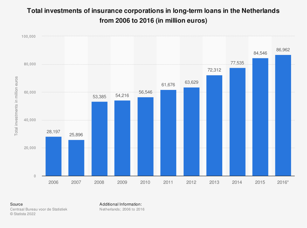 Statistic: Total investments of insurance corporations in long-term loans in the Netherlands from 2006 to 2016 (in million euros) | Statista