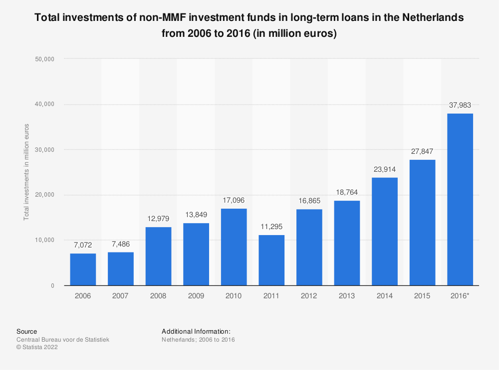Statistic: Total investments of non-MMF investment funds in long-term loans in the Netherlands from 2006 to 2016 (in million euros) | Statista