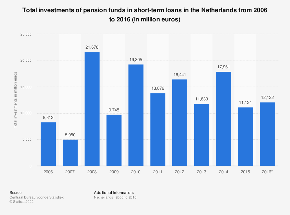 Statistic: Total investments of pension funds in short-term loans in the Netherlands from 2006 to 2016 (in million euros) | Statista