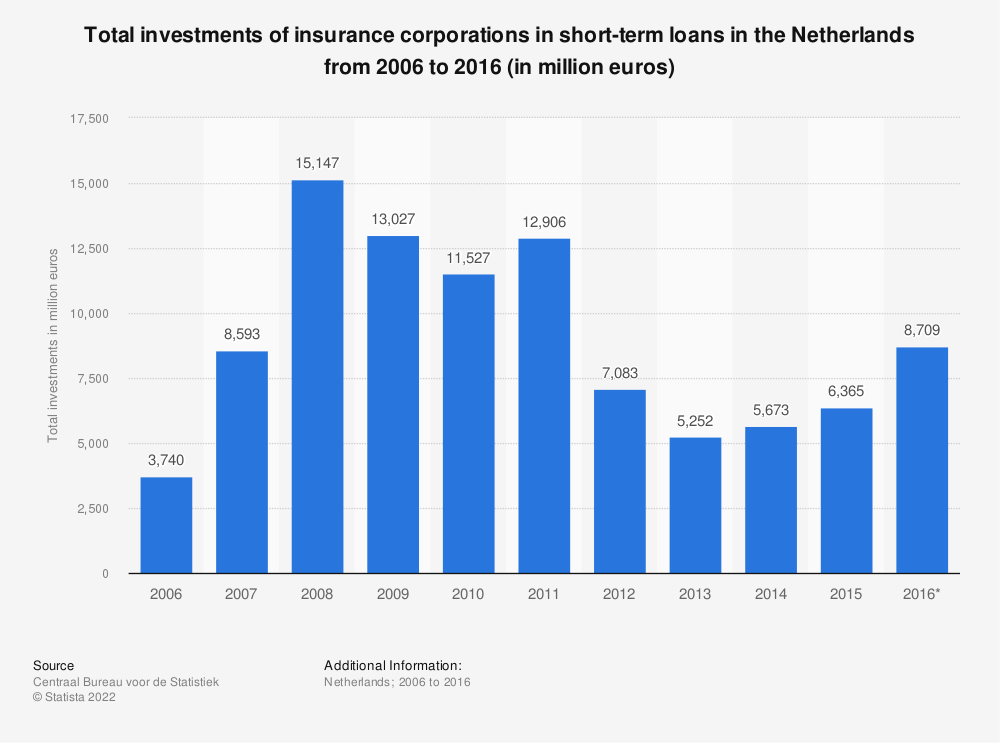 Statistic: Total investments of insurance corporations in short-term loans in the Netherlands from 2006 to 2016 (in million euros) | Statista