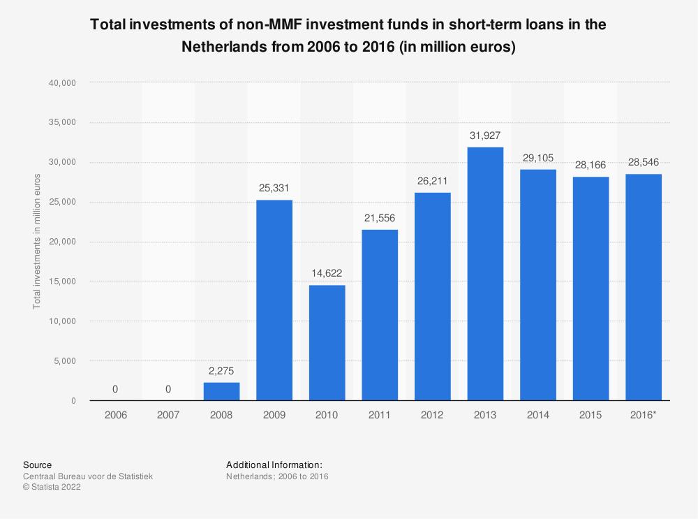 Statistic: Total investments of non-MMF investment funds in short-term loans in the Netherlands from 2006 to 2016 (in million euros) | Statista