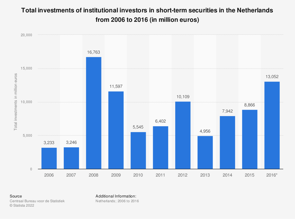 Statistic: Total investments of institutional investors in short-term securities in the Netherlands from 2006 to 2016 (in million euros) | Statista