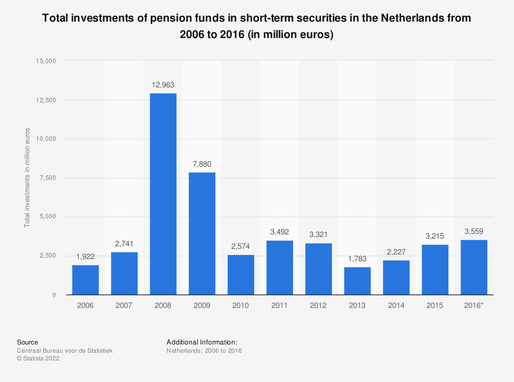 Statistic: Total investments of pension funds in short-term securities in the Netherlands from 2006 to 2016 (in million euros) | Statista