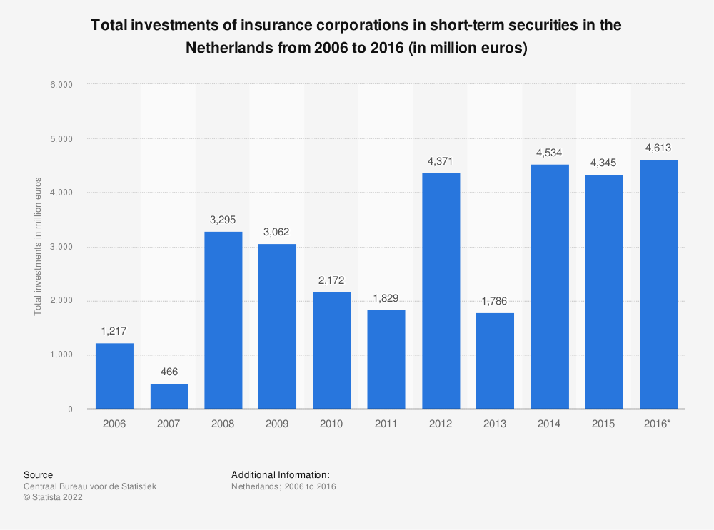 Statistic: Total investments of insurance corporations in short-term securities in the Netherlands from 2006 to 2016 (in million euros) | Statista