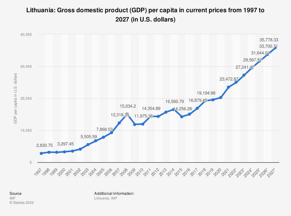 Statistic: Lithuania: Gross domestic product (GDP) per capita in current prices from 2014 to 2024 (in U.S. dollars) | Statista