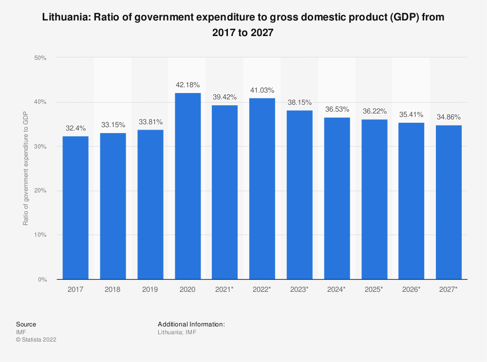 Statistic: Lithuania: Ratio of government expenditure to gross domestic product (GDP) from 2016 to 2026   Statista