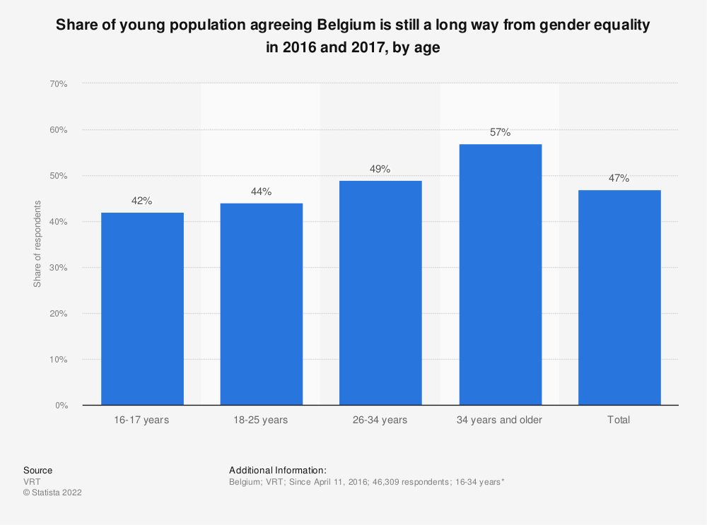 Statistic: Share of young population agreeing Belgium is still a long way from gender equality in 2016 and 2017, by age   Statista