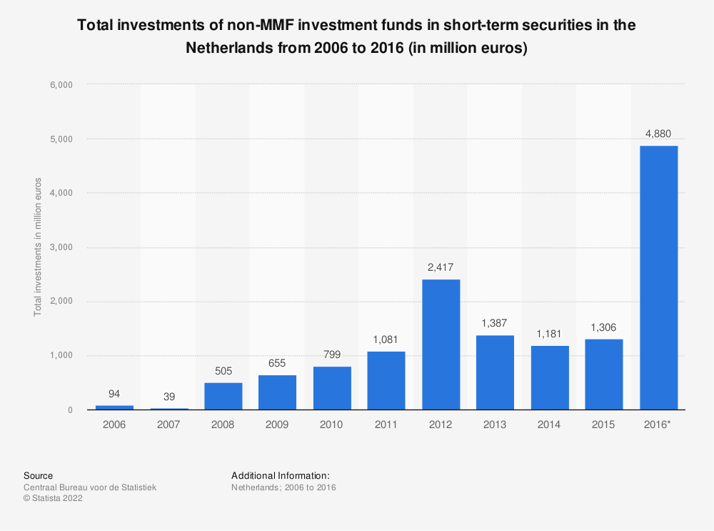 Statistic: Total investments of non-MMF investment funds in short-term securities in the Netherlands from 2006 to 2016 (in million euros) | Statista