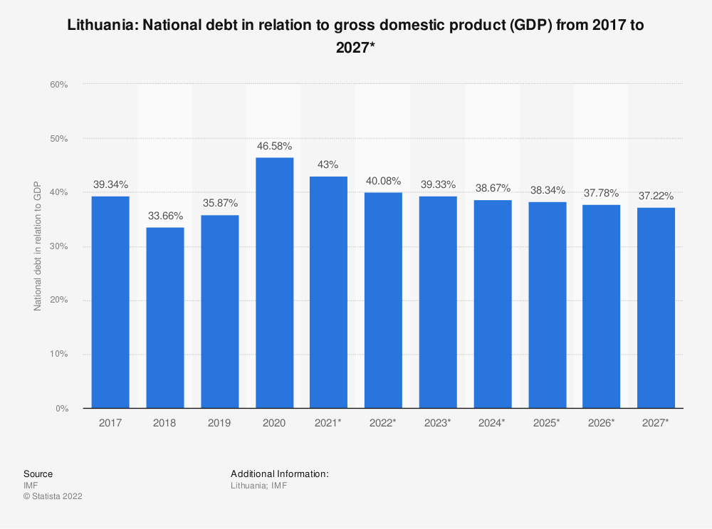 Statistic: Lithuania: National debt in relation to gross domestic product (GDP) from 2016 to 2026* | Statista