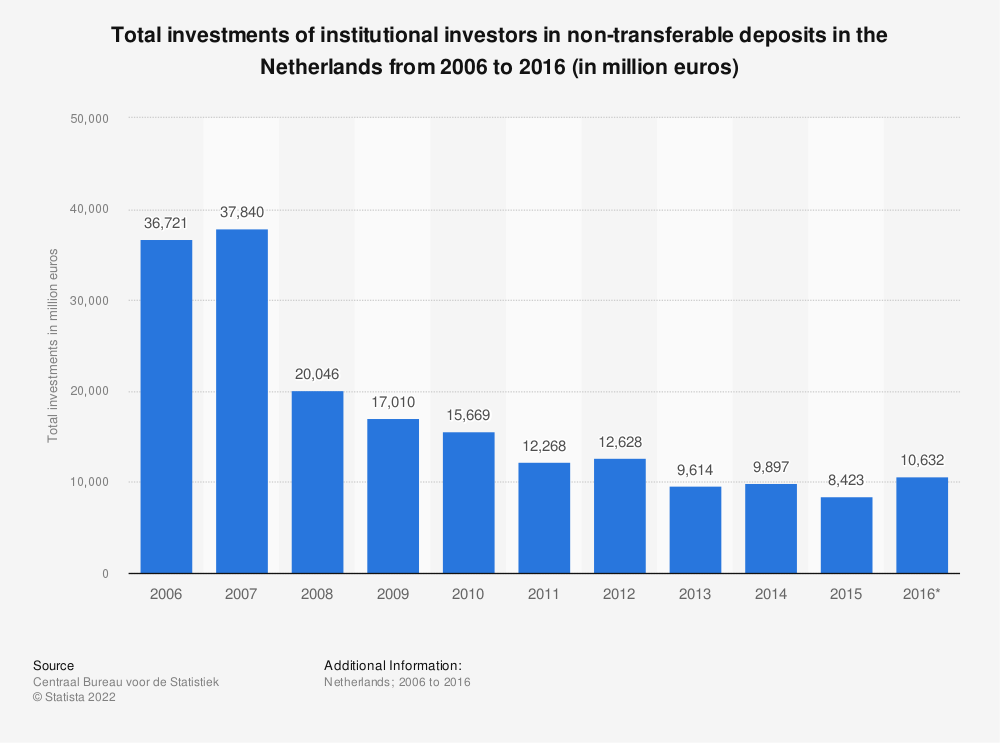 Statistic: Total investments of institutional investors in non-transferable deposits in the Netherlands from 2006 to 2016 (in million euros) | Statista