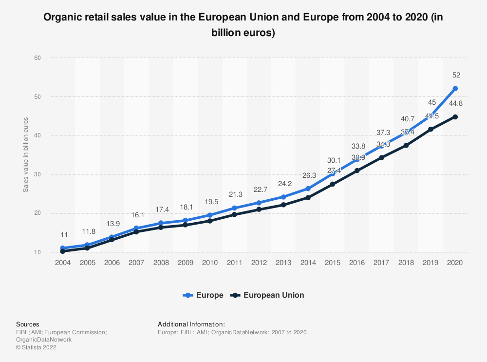 Statistic: Organic retail sales value in the European Union and Europe from 2004 to 2018 (in billion euros) | Statista
