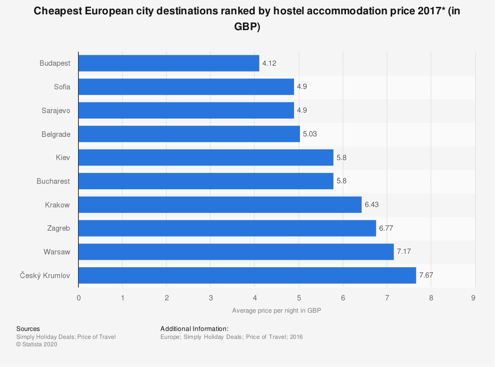 Statistic: Cheapest European city destinations ranked by hostel accommodation price 2017* (in GBP) | Statista