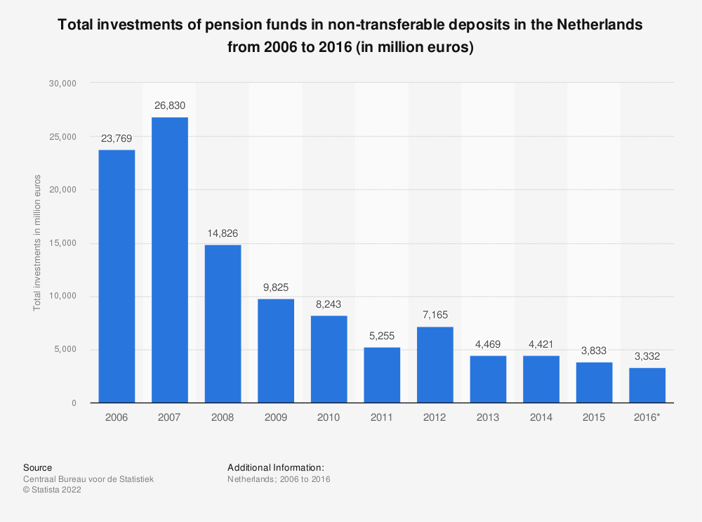 Statistic: Total investments of pension funds in non-transferable deposits in the Netherlands from 2006 to 2016 (in million euros) | Statista