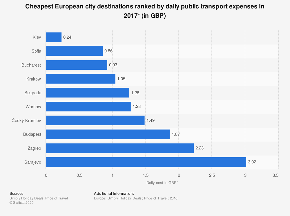 Statistic: Cheapest European city destinations ranked by daily public transport expenses in 2017* (in GBP) | Statista